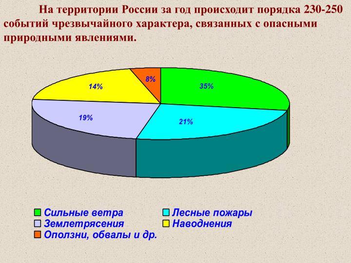 На территории России за год происходит порядка 230-250 событий чрезвычайного характера, связанных с опасными природными явлениями.