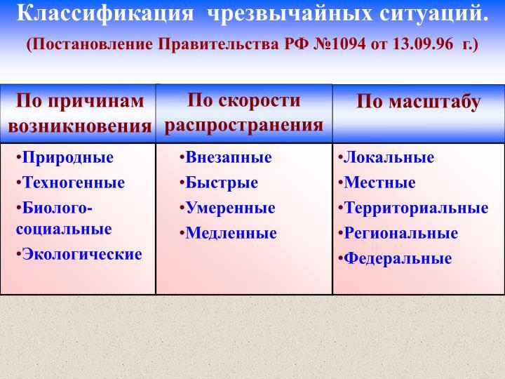Классификация  чрезвычайных ситуаций.