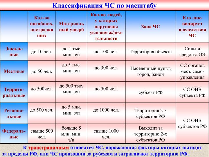 Классификация ЧС по масштабу