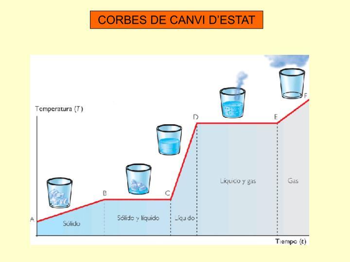 CORBES DE CANVI D'ESTAT