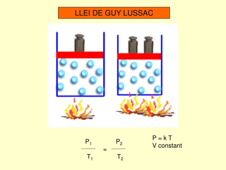 LLEI DE GUY LUSSAC