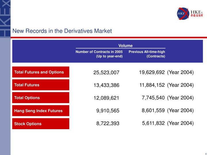 New Records in the Derivatives Market
