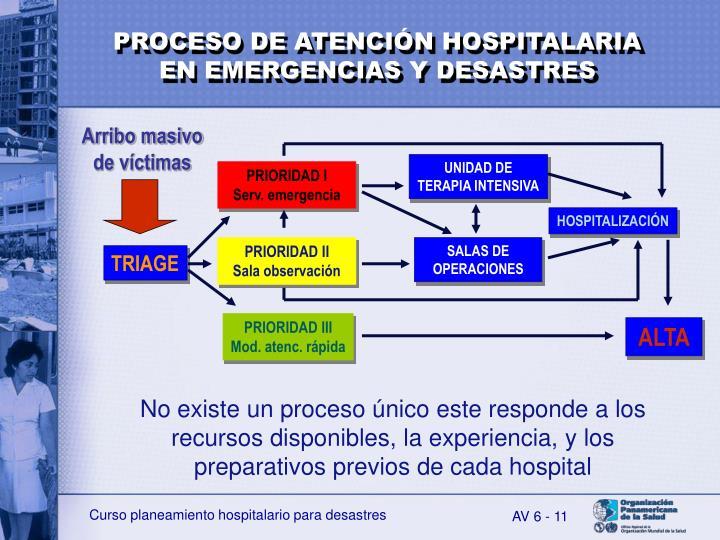 PROCESO DE ATENCIÓN HOSPITALARIA