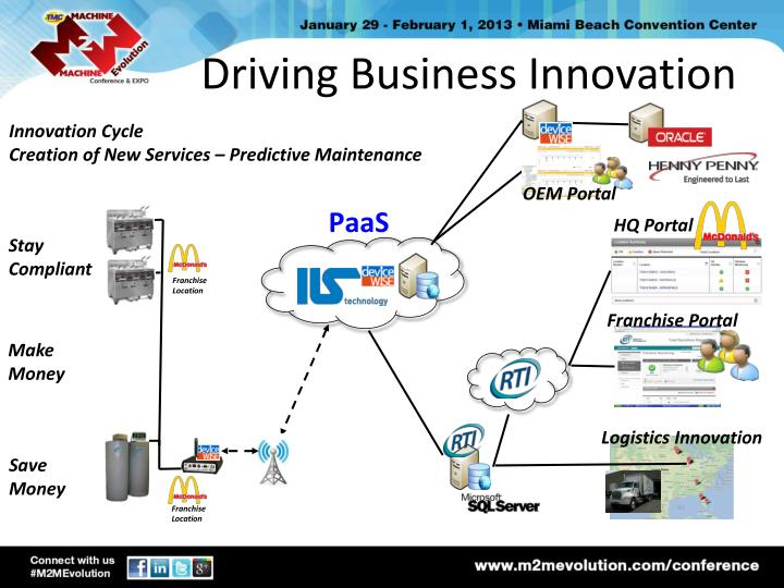 Driving Business Innovation
