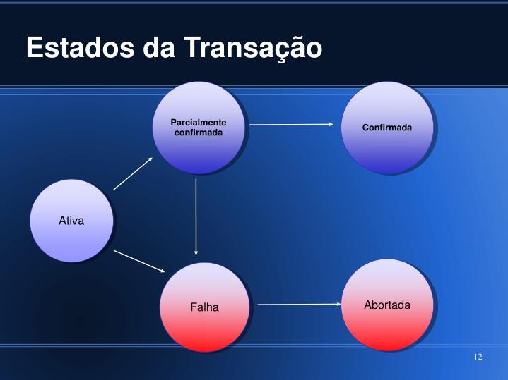Estados da Transação