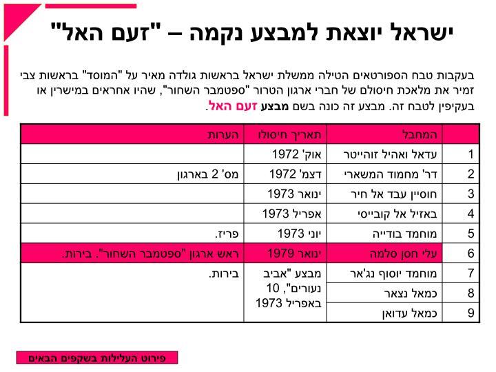 """ישראל יוצאת למבצע נקמה – """"זעם האל"""""""