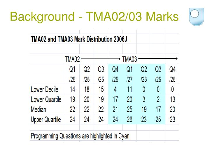 Background - TMA02/03 Marks