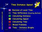 time distance speed