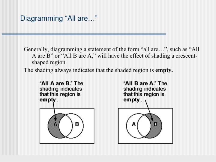 """Diagramming """"All are…"""""""