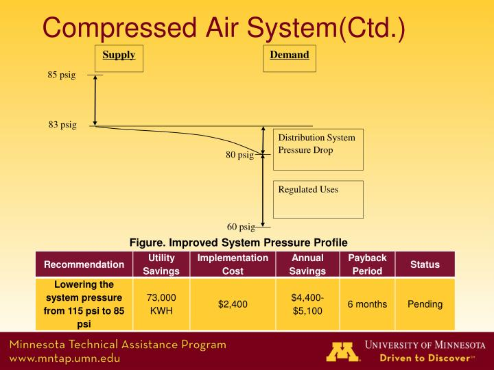 Compressed Air System(
