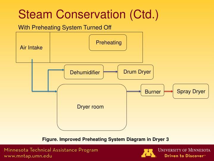 Steam Conservation (