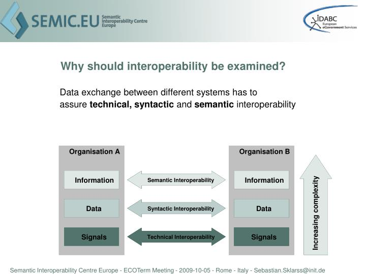 Why should interoperability be examined?