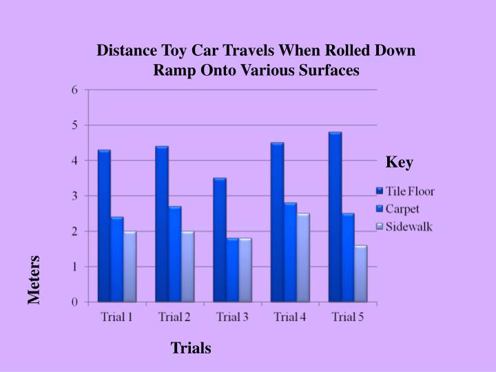 Distance Toy Car Travels When Rolled Down Ramp Onto Various Surfaces