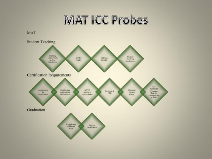 MAT ICC Probes