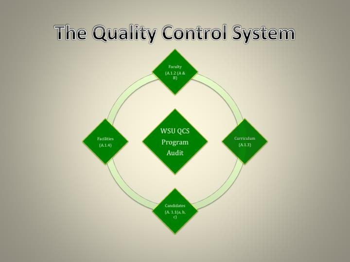 The Quality Control System