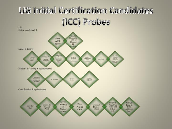 UG Initial Certification Candidates (ICC) Probes