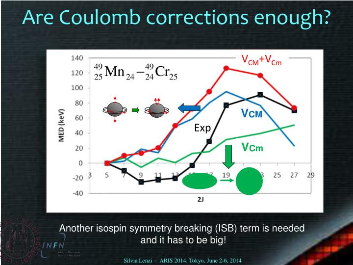 Are Coulomb corrections enough?