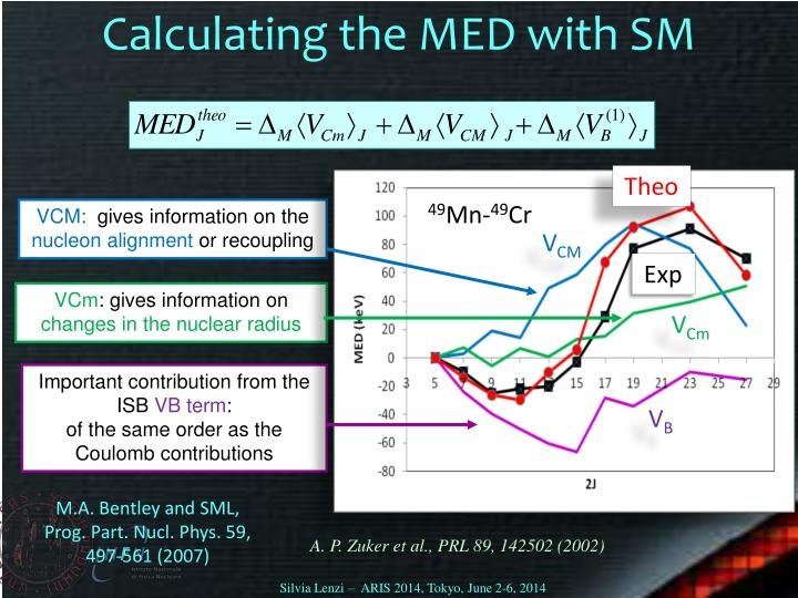 Calculating the MED with SM