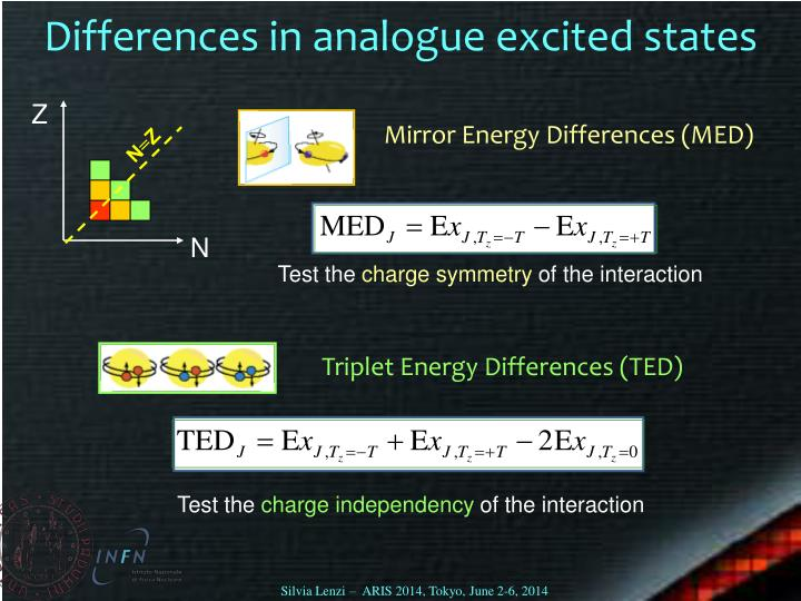 Differences in analogue excited states