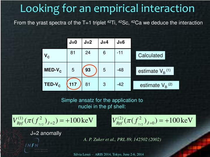 Looking for an empirical interaction