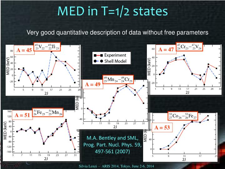 MED in T=1/2 states