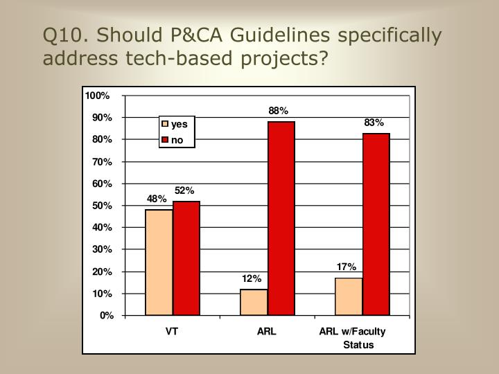 Q10. Should P&CA Guidelines specifically address tech-based projects?