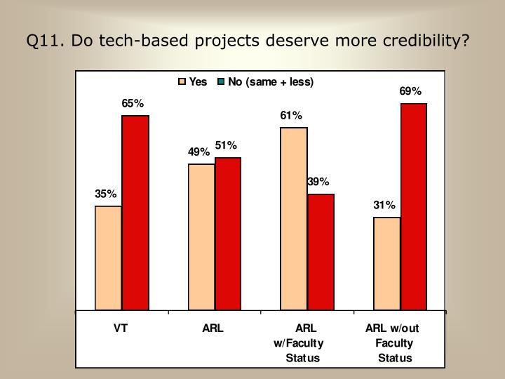 Q11. Do tech-based projects deserve more credibility?