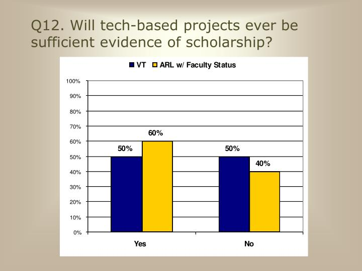Q12. Will tech-based projects ever be sufficient evidence of scholarship?