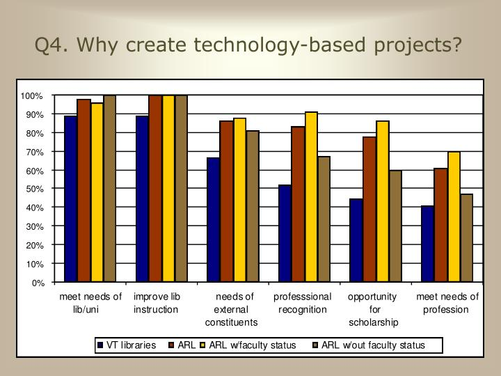 Q4. Why create technology-based projects?