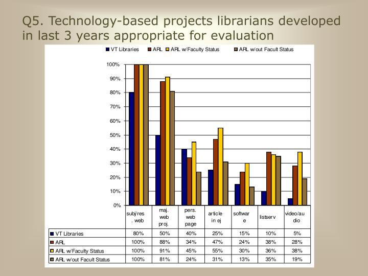 Q5. Technology-based projects librarians developed in last 3 years appropriate for evaluation