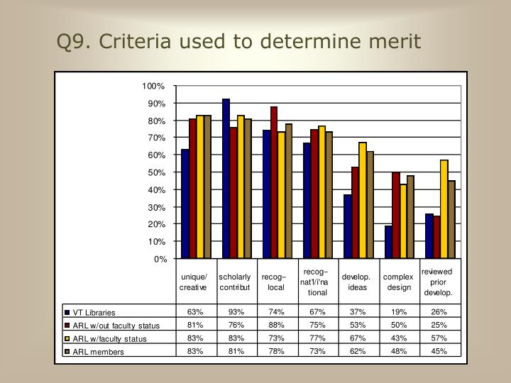 Q9. Criteria used to determine merit
