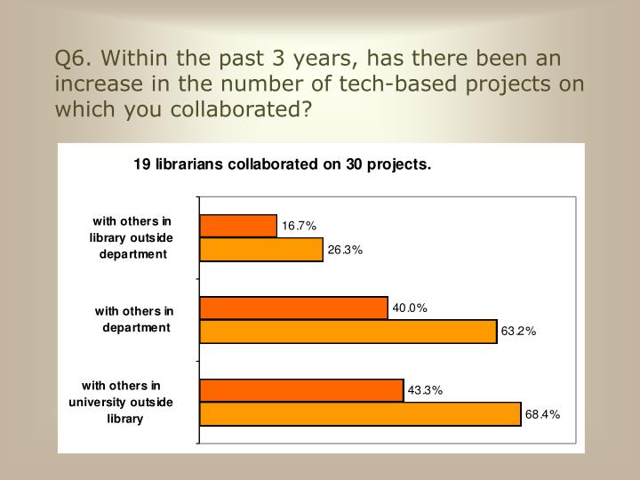 Q6. Within the past 3 years, has there been an increase in the number of tech-based projects on which you collaborated?