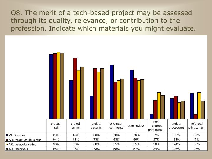Q8. The merit of a tech-based project may be assessed through its quality, relevance, or contribution to the profession. Indicate which materials you might evaluate.
