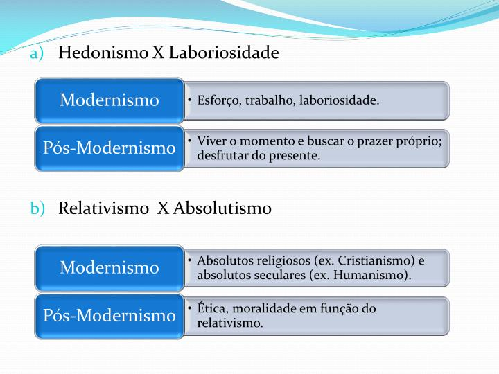 Hedonismo X Laboriosidade