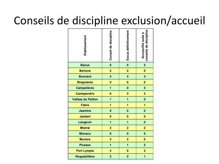 Conseils de discipline exclusion/accueil