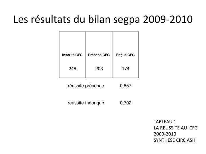Les résultats du bilan