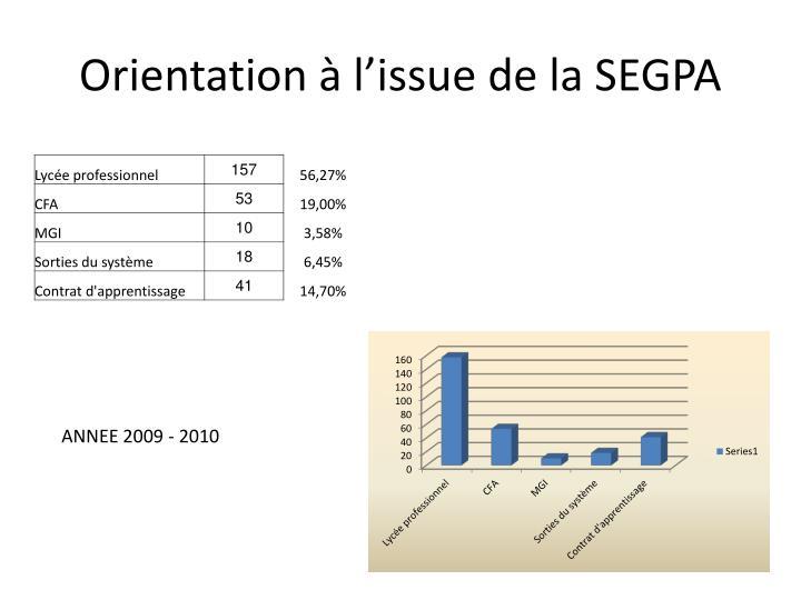 Orientation à l'issue de la SEGPA