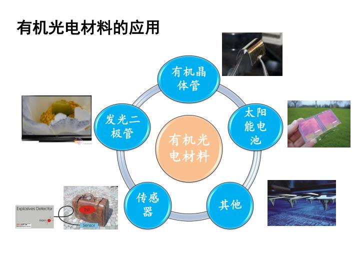 有机光电材料的应用