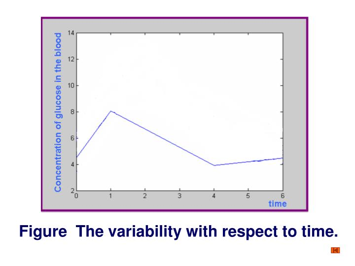 Figure  The variability with respect to time.