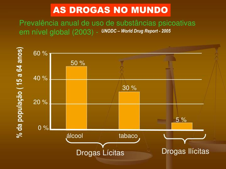 AS DROGAS NO MUNDO