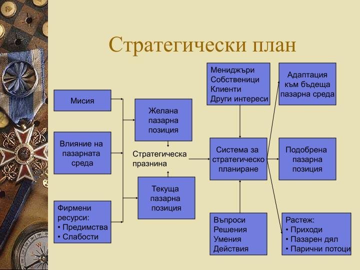 Стратегически план