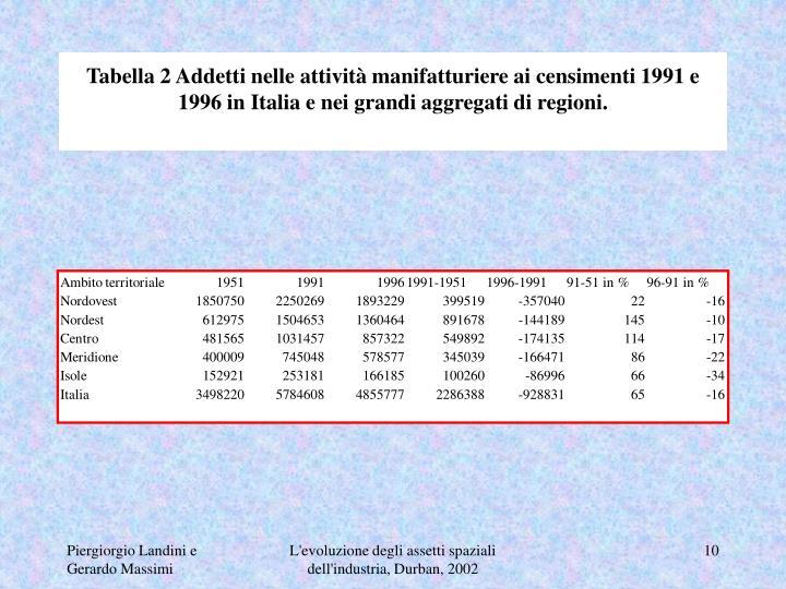 Tabella 2 Addetti nelle attività manifatturiere ai censimenti 1991 e 1996 in Italia e nei grandi aggregati di regioni.
