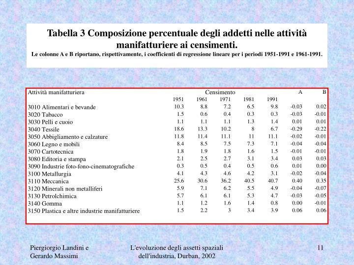 Tabella 3 Composizione percentuale degli addetti nelle attività manifatturiere ai censimenti.