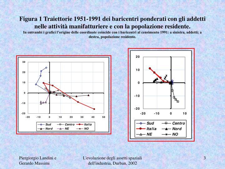 Figura 1 Traiettorie 1951-1991 dei baricentri ponderati con gli addetti nelle attività manifatturiere e con la popolazione residente.