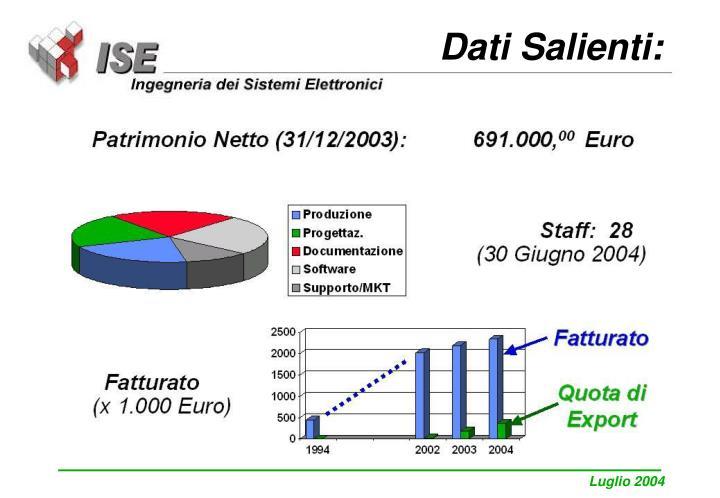 Dati Salienti: