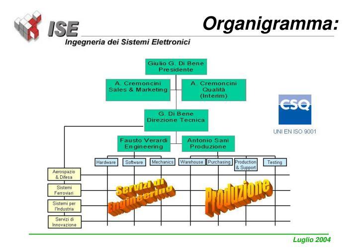 Organigramma: