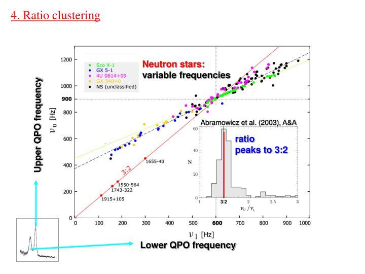 4. Ratio clustering