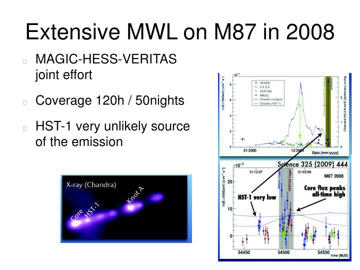 Extensive MWL on M87 in 2008