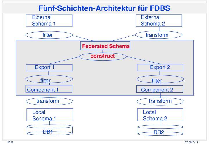 Fünf-Schichten-Architektur für FDBS