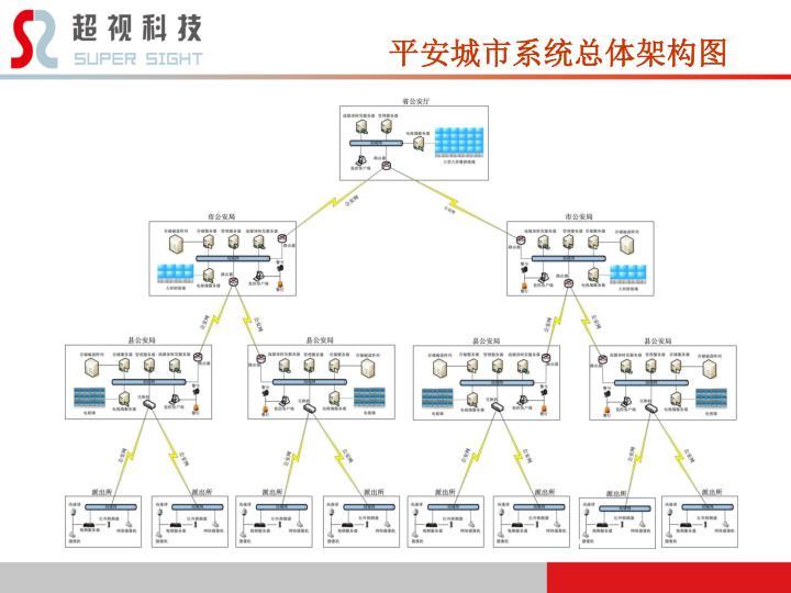 平安城市系统总体架构图